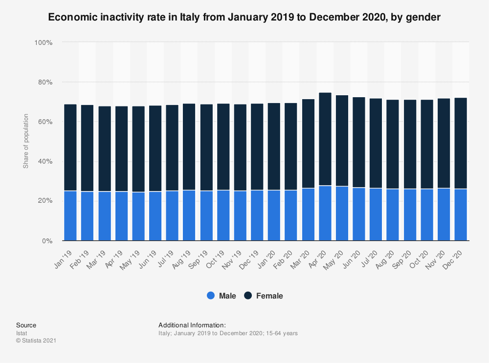 Statistic: Economic inactivity rate in Italy from January 2019 to December 2020, by gender | Statista