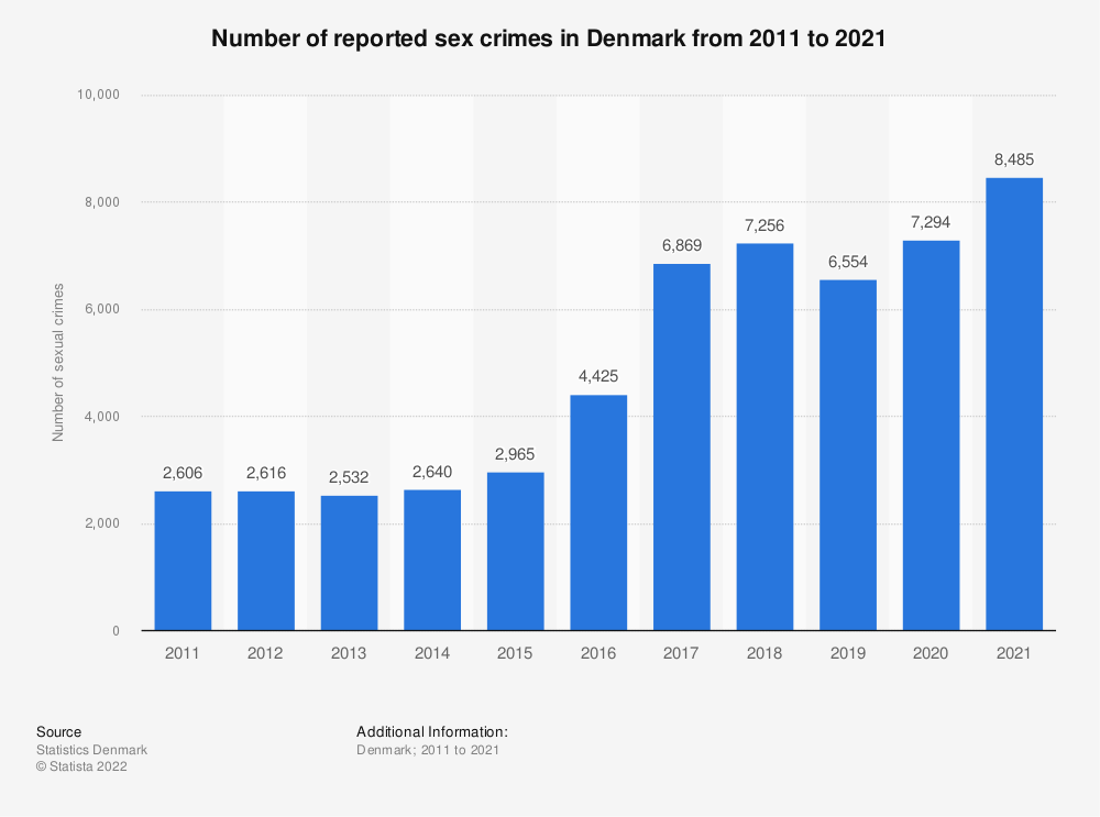 Statistic: Number of sexual crimes in Denmark from 2008 to 2018 | Statista