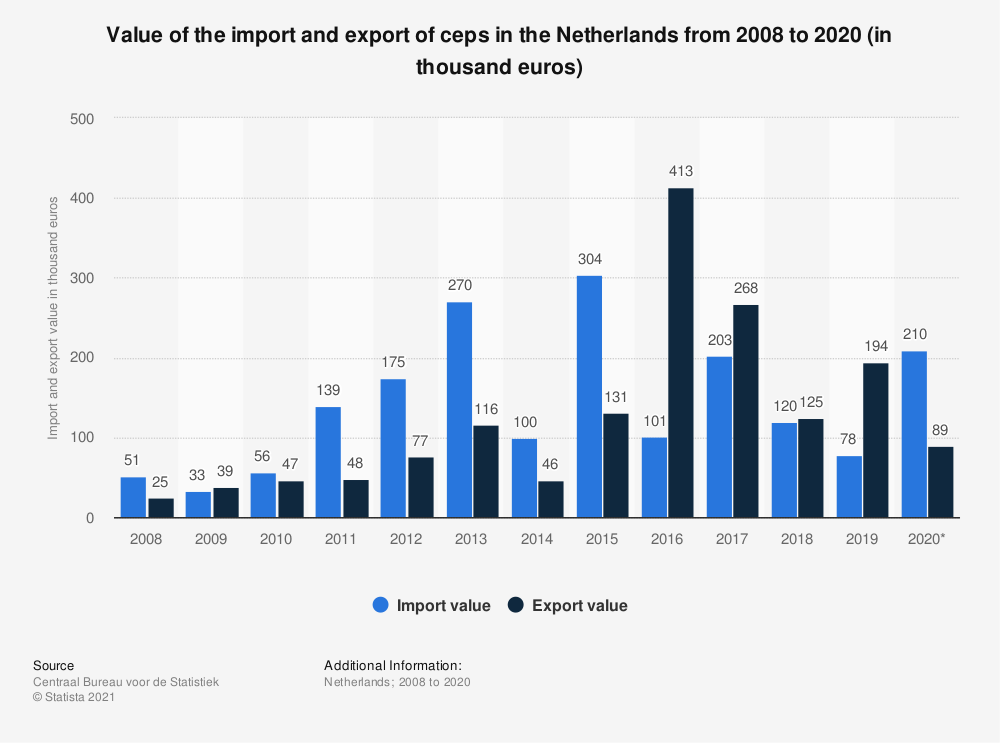 Statistic: Value of the import and export of ceps in the Netherlands from 2008 to 2019 (in thousand euros) | Statista
