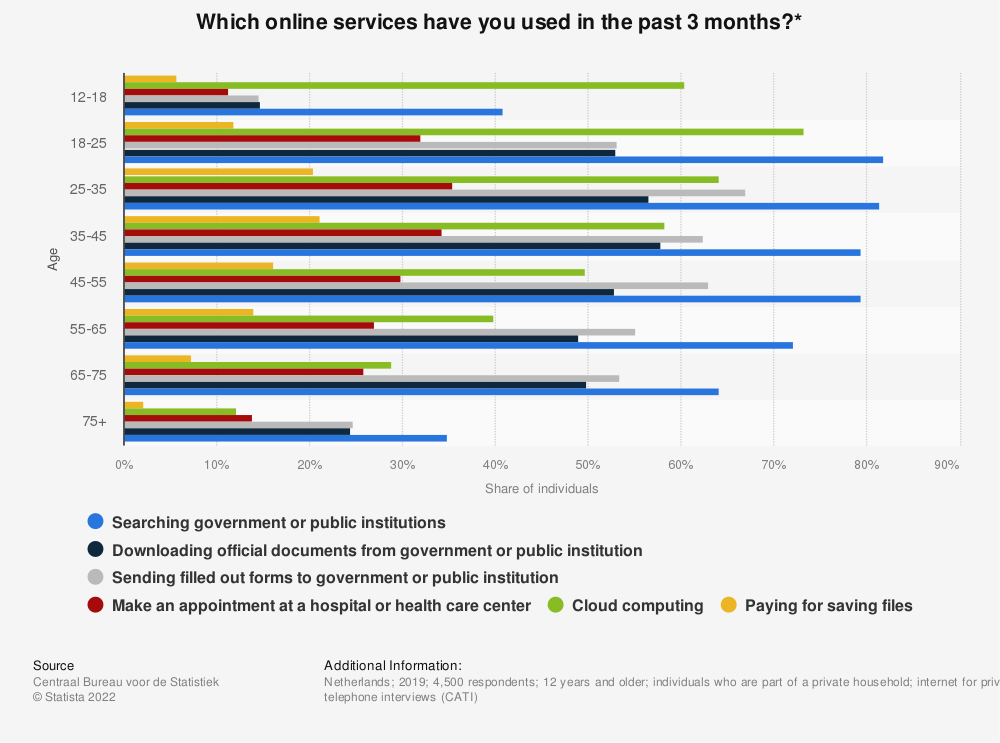 Statistic: Which online services have you used in the past 3 months?* | Statista