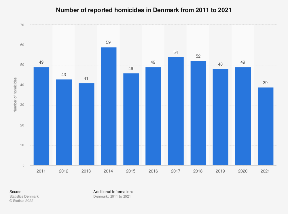 Statistic: Number of reported homicides in Denmark from 2009 to 2019 | Statista