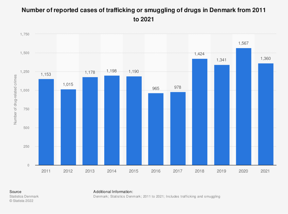 Statistic: Number of reported drug-related crimes in Denmark from 2009 to 2019 | Statista