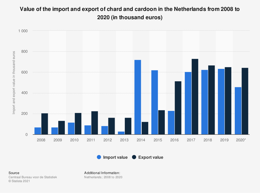 Statistic: Value of the import and export of chard and cardoon in the Netherlands from 2008 to 2018 (in thousand euros) | Statista