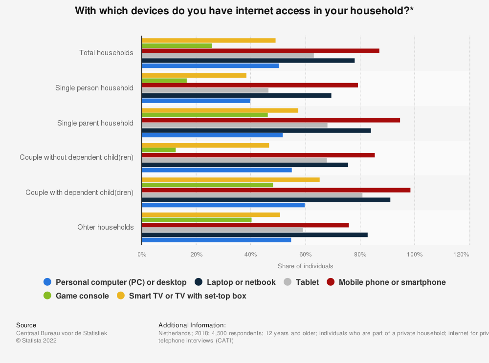 Statistic: With which devices do you have internet access in your household?* | Statista