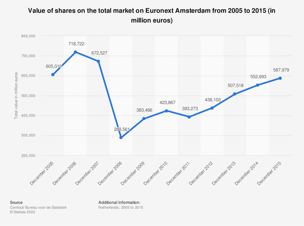 Statistic: Value of shares on the total market on Euronext Amsterdam from 2005 to 2015 (in million euros) | Statista