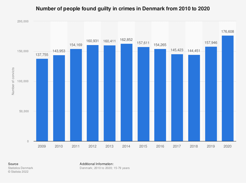 Statistic: Number of convicted persons in Denmark from 2006 to 2016 | Statista