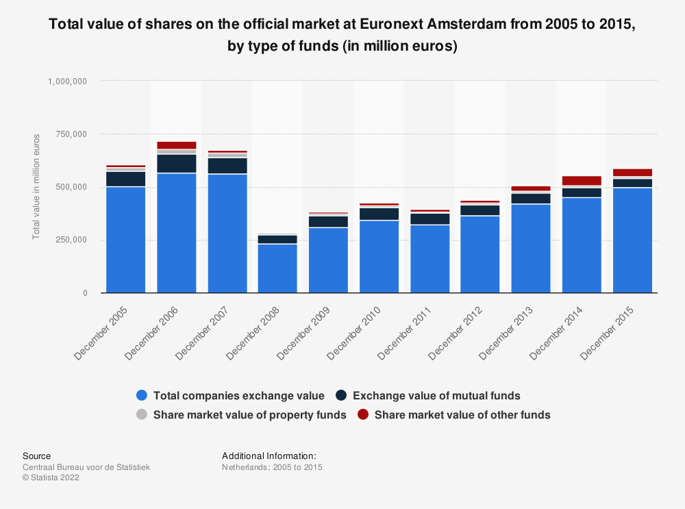 Statistic: Total value of shares on the official market at Euronext Amsterdam from 2005 to 2015, by type of funds (in million euros) | Statista