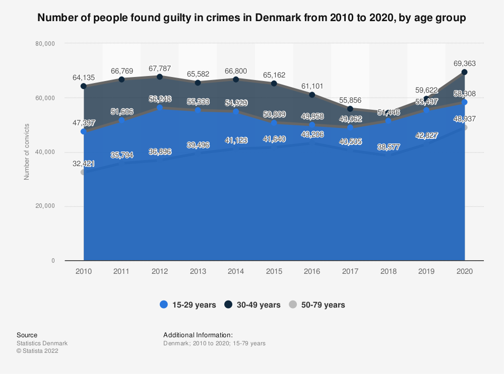 Statistic: Number of convicted people in Denmark in 2017, by age group | Statista