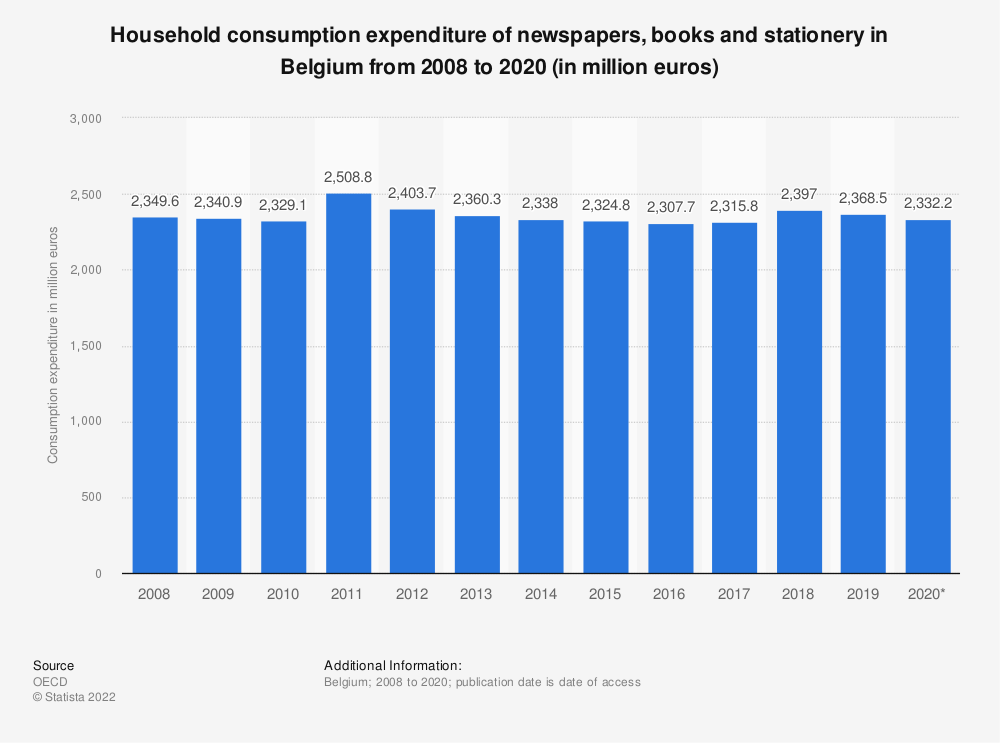 Statistic: Household consumption expenditure of newspapers, books and stationery in Belgium from 2008 to 2016 (in million euros) | Statista