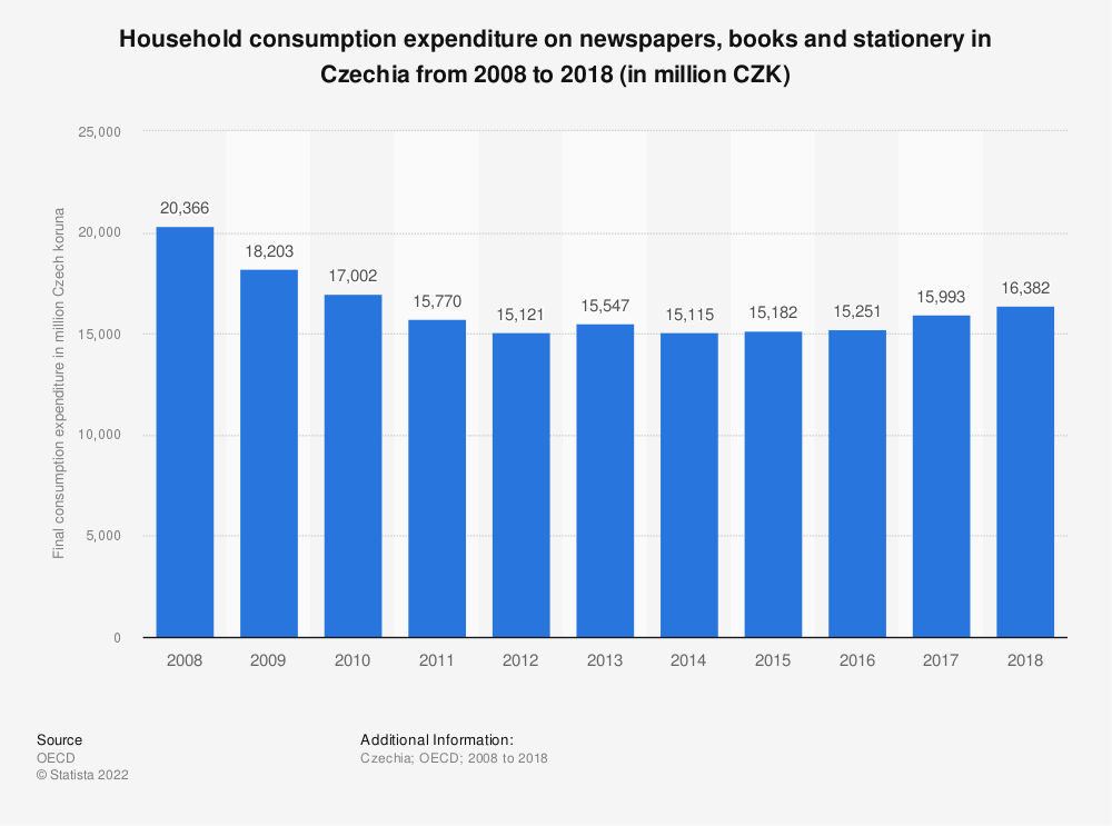 Statistic: Household consumption expenditure on newspapers, books and stationery in Czechia from 2008 to 2018 (in million CZK) | Statista