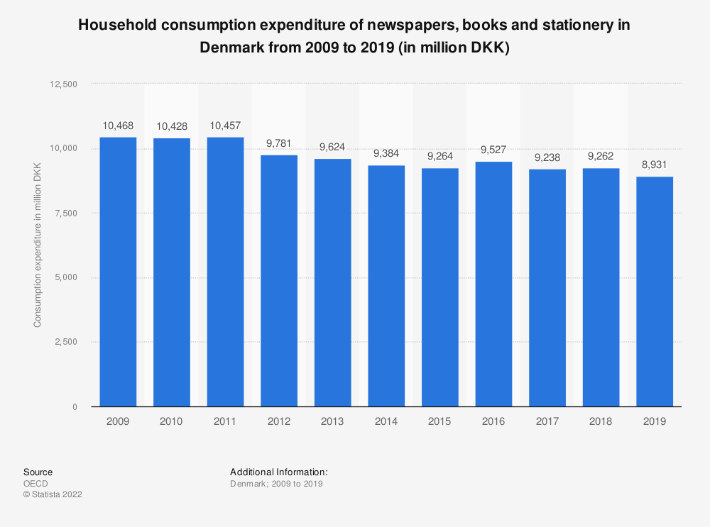 Statistic: Household consumption expenditure of newspapers, books and stationery in Denmark from 2008 to 2017 (in million DKK) | Statista
