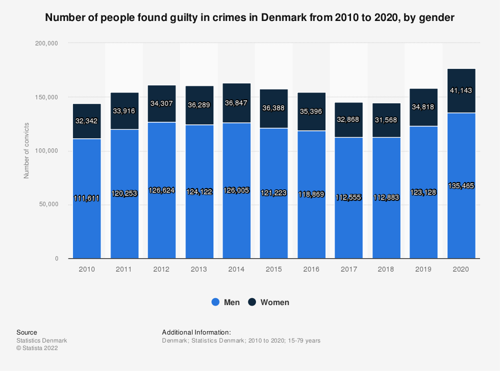 Statistic: Number of convicted people in Denmark from 2008 to 2018, by gender | Statista
