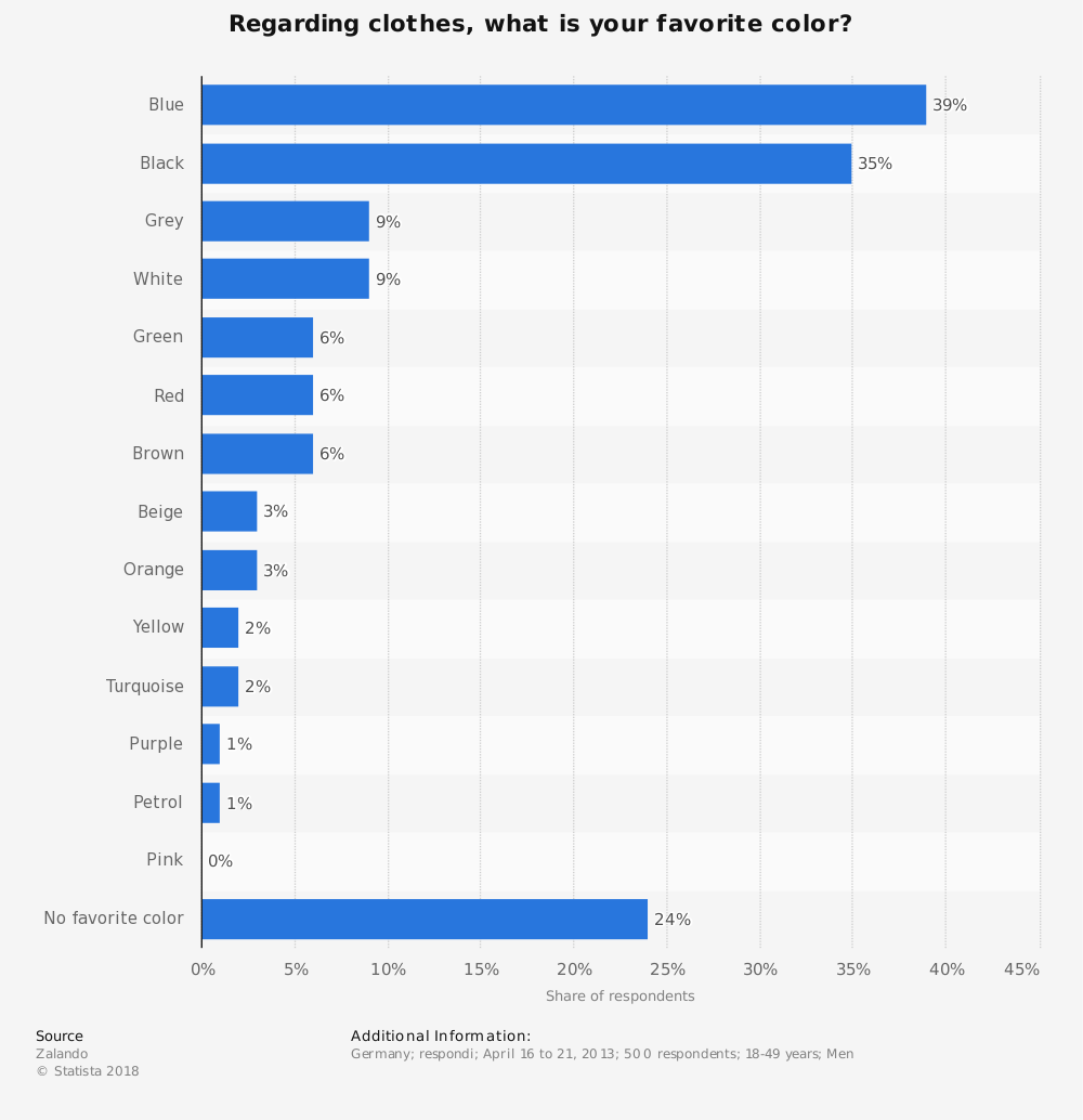 Statistic: Regarding clothes, what is your favorite color? | Statista