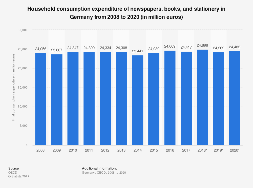 Statistic: Household consumption expenditure of newspapers, books and stationery in Germany from 2008 to 2016 (in million euros) | Statista
