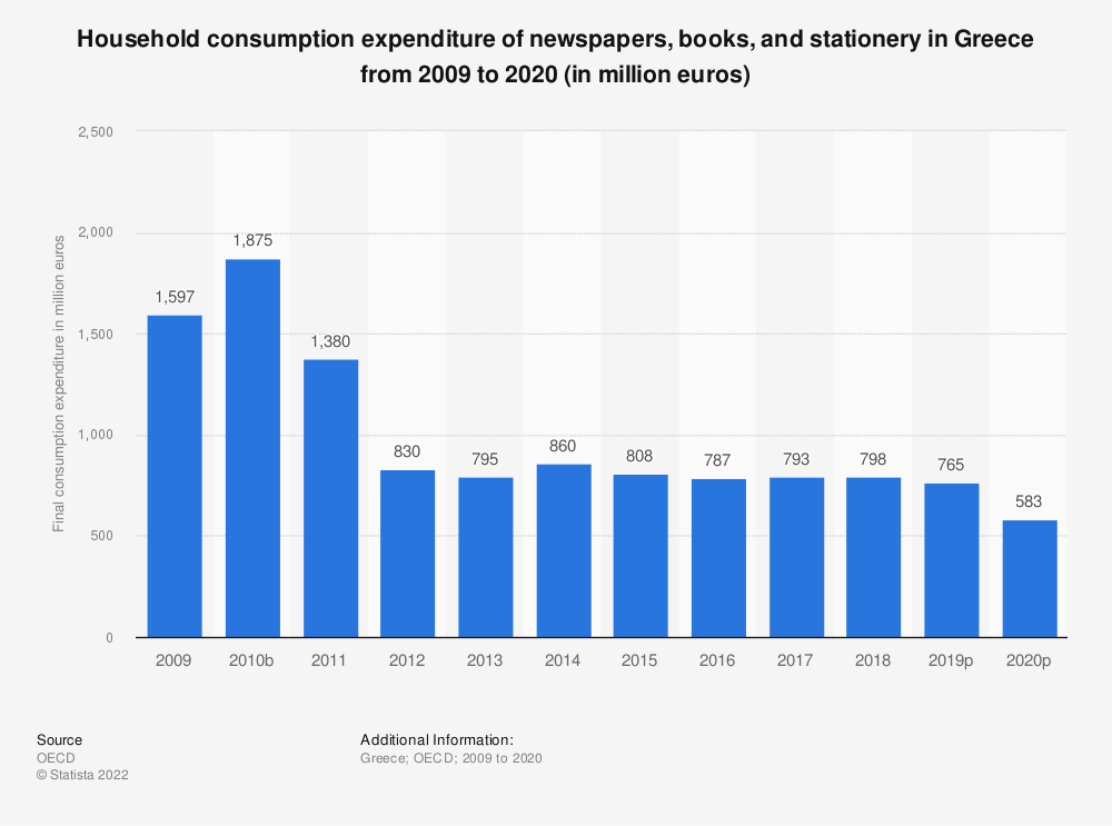 Statistic: Household consumption expenditure of newspapers, books and stationery in Greece from 2008 to 2017 (in million euros) | Statista