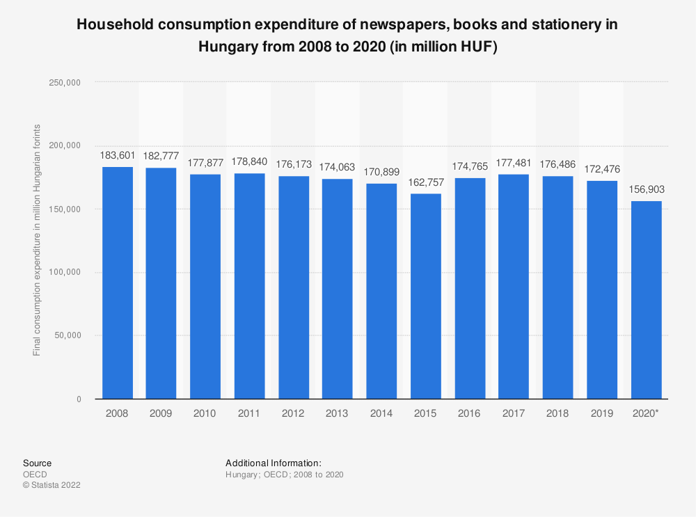 Statistic: Household consumption expenditure of newspapers, books and stationery in Hungary from 2008 to 2016 (in million HUF) | Statista