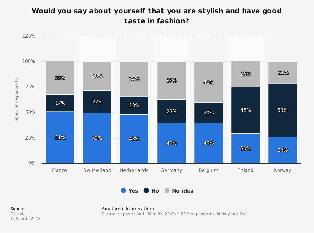 Statistic: Would you say about yourself that you are stylish and have good taste in fashion? | Statista