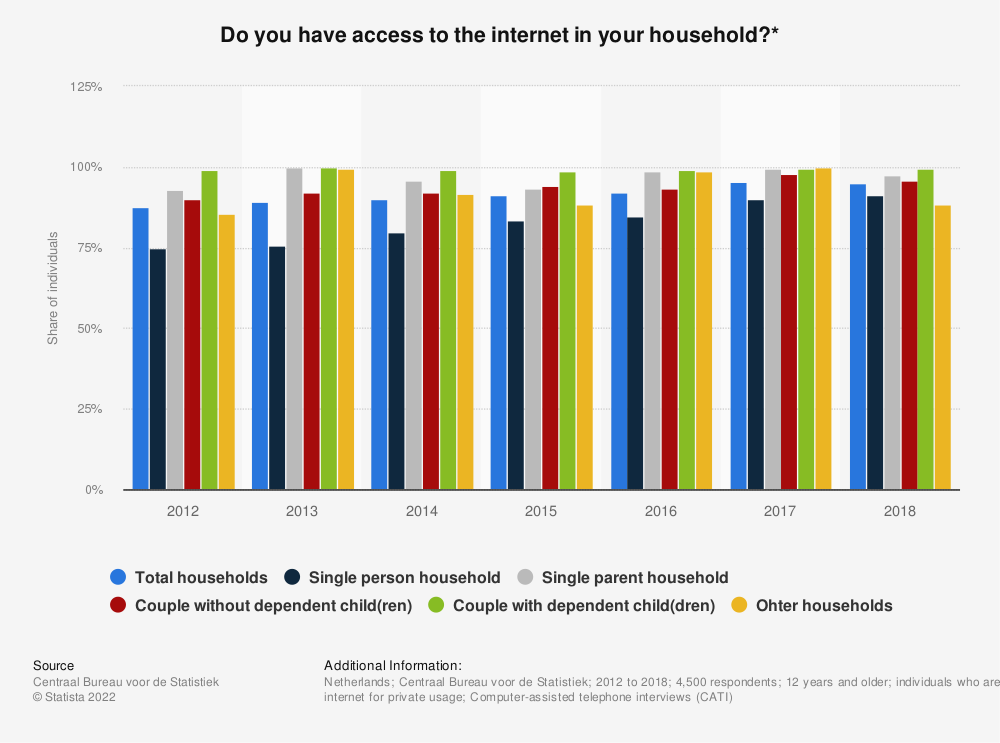 Statistic: Do you have access to the internet in your household?*   Statista
