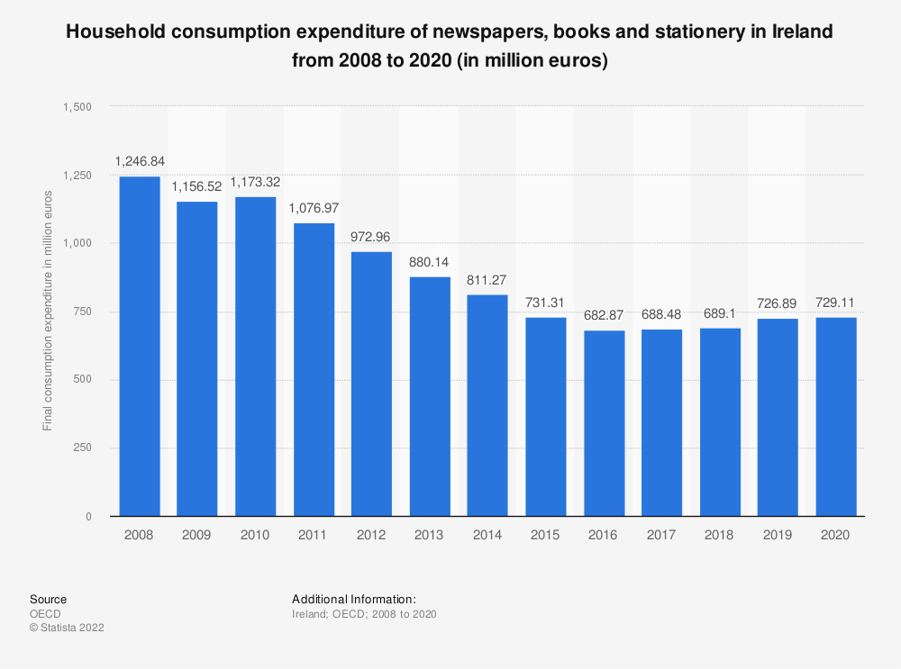 Statistic: Household consumption expenditure of newspapers, books and stationery in Ireland from 2008 to 2016 (in million euros)   Statista