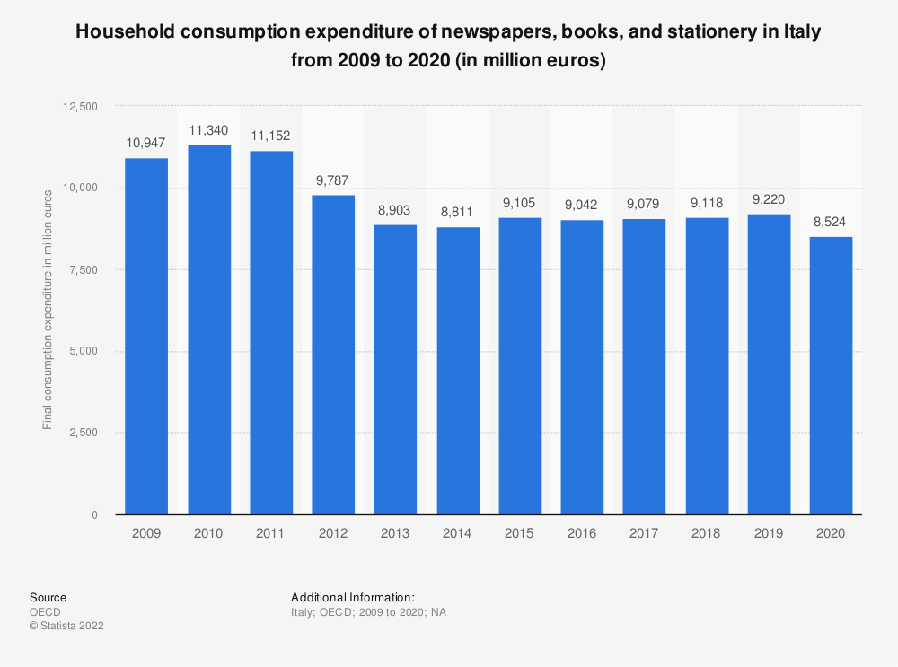 Statistic: Household consumption expenditure of newspapers, books and stationery in Italy from 2008 to 2017 (in million euros) | Statista