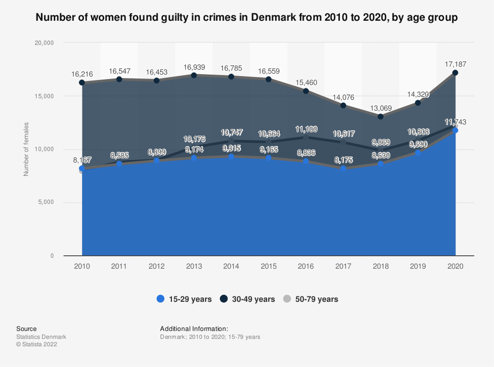 Statistic: Number of female convicts in Denmark in 2018, by age group | Statista