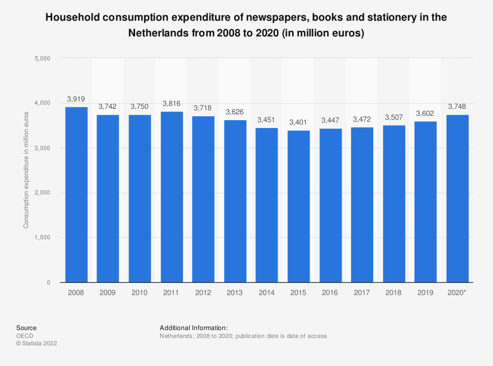 Statistic: Household consumption expenditure of newspapers, books and stationery in the Netherlands from 2008 to 2016 (in million euros) | Statista