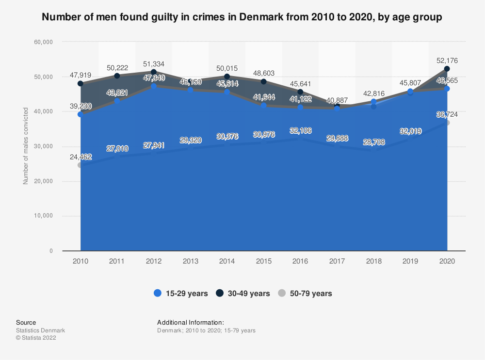 Statistic: Number of male convicts in Denmark in 2018, by age group | Statista