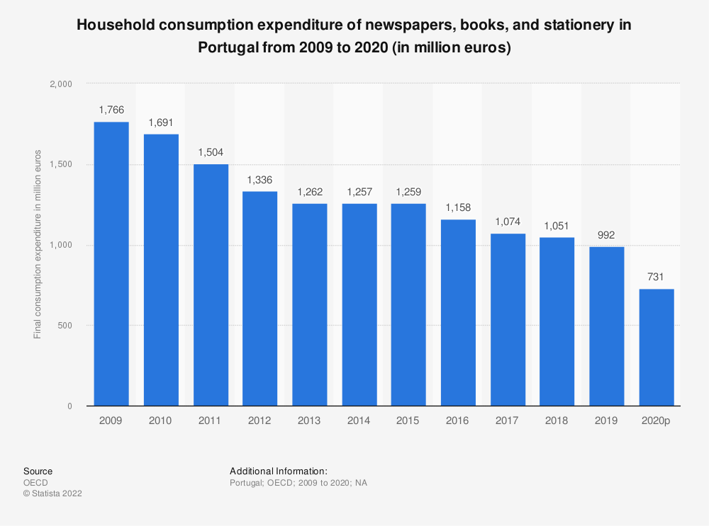 Statistic: Household consumption expenditure of newspapers, books and stationery in Portugal from 2008 to 2018 (in million euros) | Statista