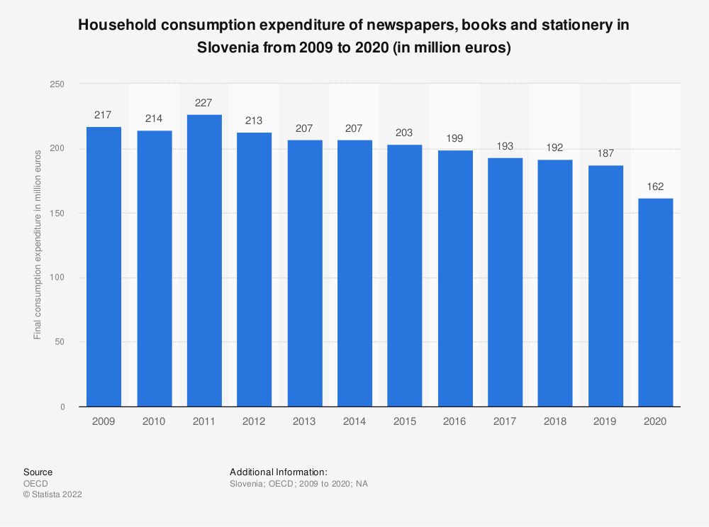 Statistic: Household consumption expenditure of newspapers, books and stationery in Slovenia from 2008 to 2015 (in million euros) | Statista