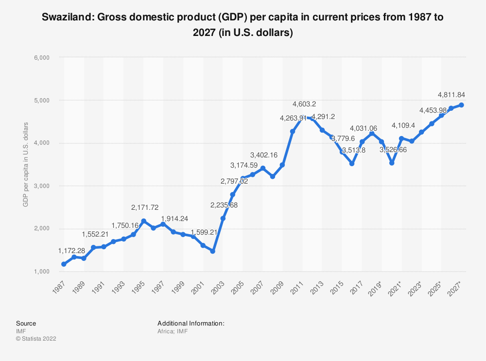 Statistic: Swaziland: Gross domestic product (GDP) per capita in current prices from 1984 to 2024 (in U.S. dollars) | Statista