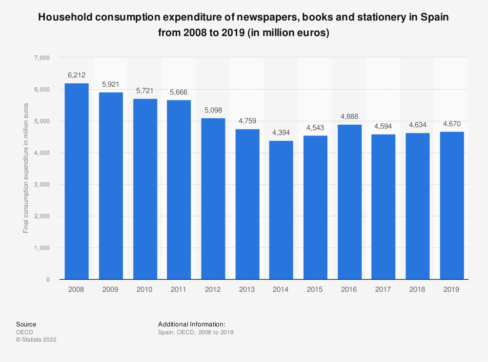 Statistic: Household consumption expenditure of newspapers, books and stationery in Spain from 2008 to 2018 (in million euros) | Statista