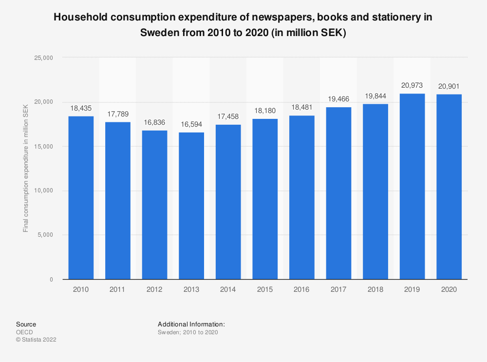 Statistic: Household consumption expenditure of newspapers, books and stationery in Sweden from 2008 to 2018 (in million SEK) | Statista