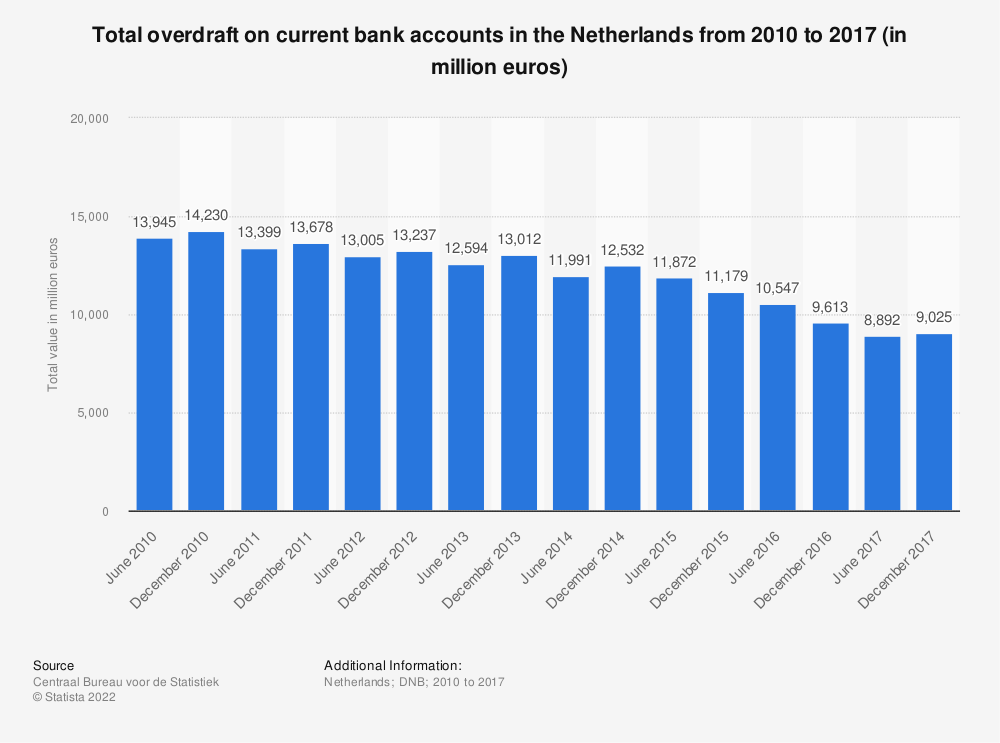 Statistic: Total overdraft on current bank accounts in the Netherlands from 2010 to 2017 (in million euros) | Statista