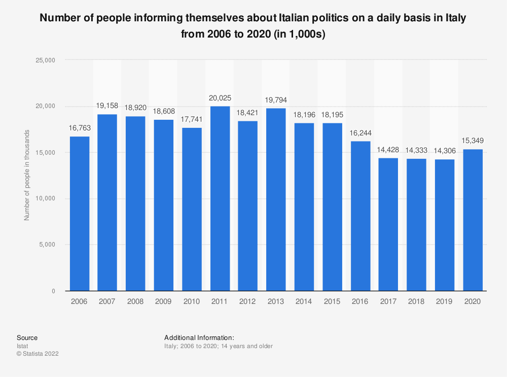Statistic: Number of people informing themselves about Italian politics on a daily basis in Italy from 2006 to 2018 (in 1,000 individuals)   Statista