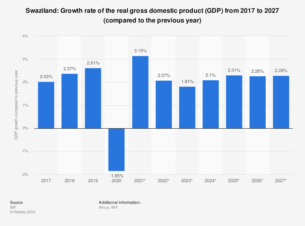 Statistic: Swaziland: Growth rate of the real gross domestic product (GDP) from 2014 to 2024 (compared to the previous year) | Statista