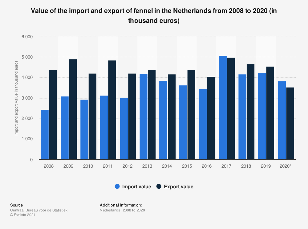 Statistic: Value of the import and export of fennel in the Netherlands from 2008 to 2019 (in thousand euros) | Statista