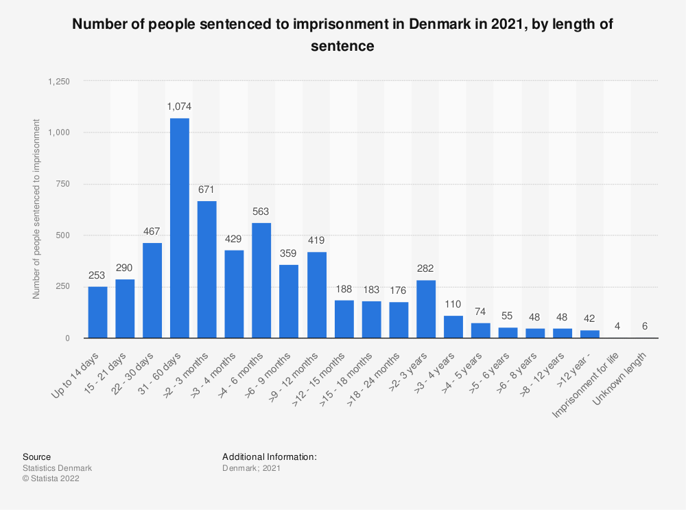 Statistic: Number of persons sentenced to imprisonment in Denmark in 2017, by length of sentence | Statista