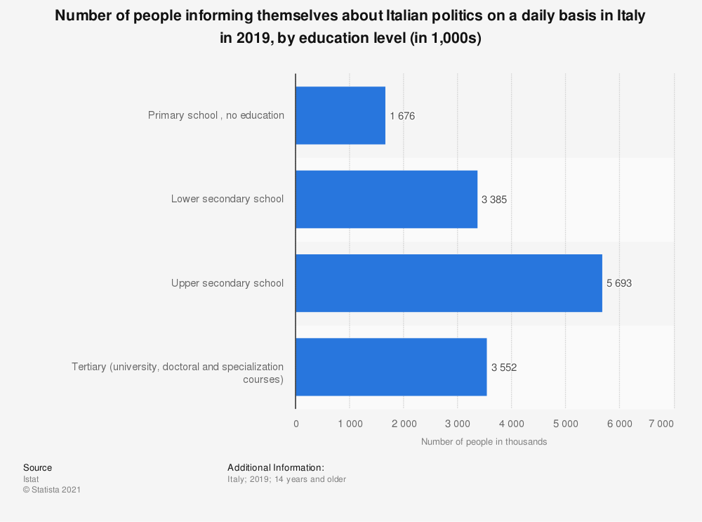 Statistic: Number of people informing themselves about Italian politics on a daily basis in Italy in 2018, by education level (in 1,000 individuals) | Statista