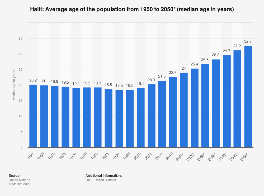 Statistic: Haiti: Average age of the population from 1950 to 2050* (median age in years) | Statista