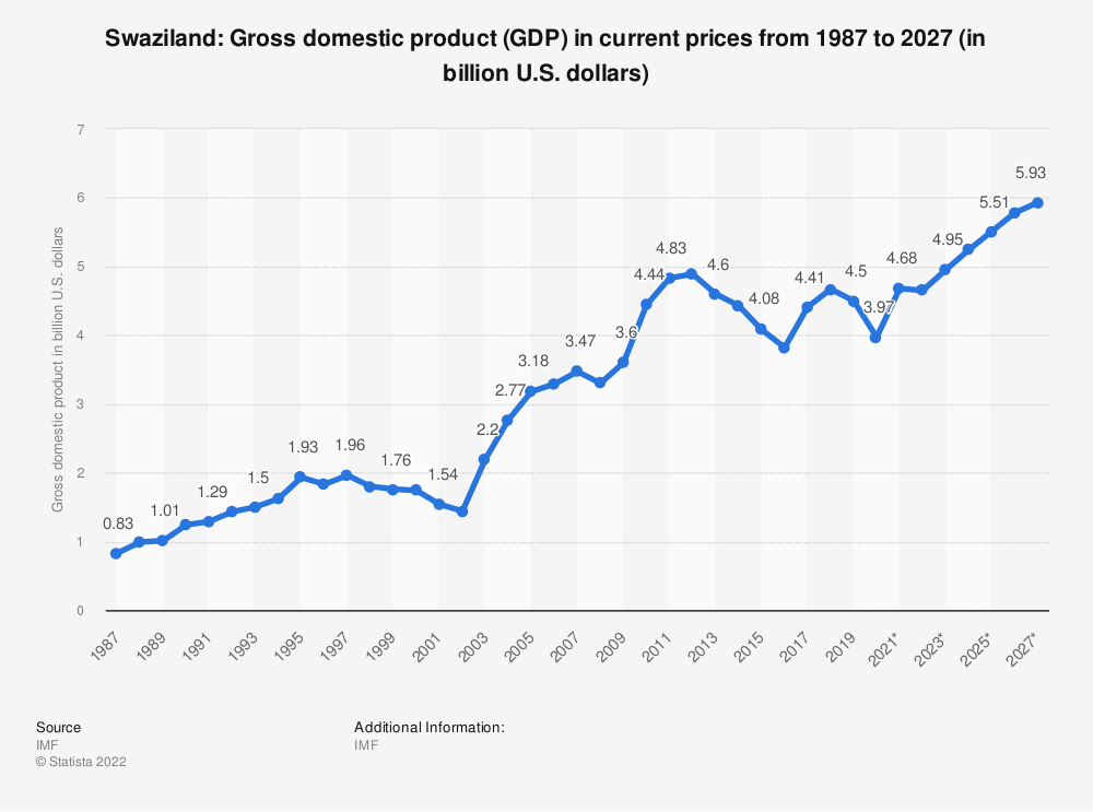 Statistic: Swaziland: Gross domestic product (GDP) in current prices from 1984 to 2024 (in billion U.S. dollars) | Statista