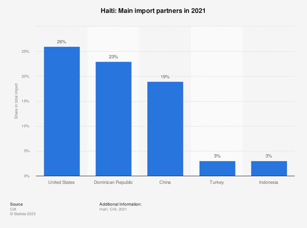 Statistic: Haiti: Main import partners in 2017   Statista