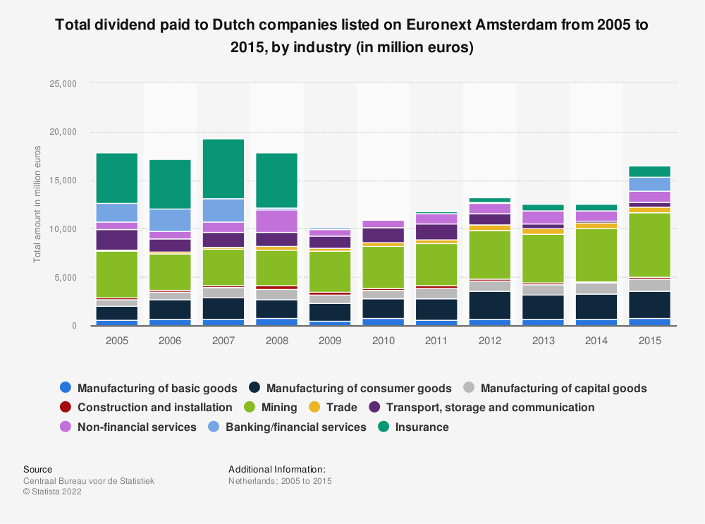 Statistic: Total dividend paid to Dutch companies listed on Euronext Amsterdam from 2005 to 2015, by industry (in million euros) | Statista