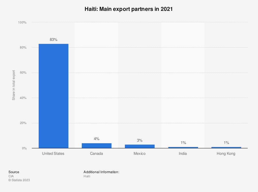 Statistic: Haiti: Main export partners in 2017   Statista