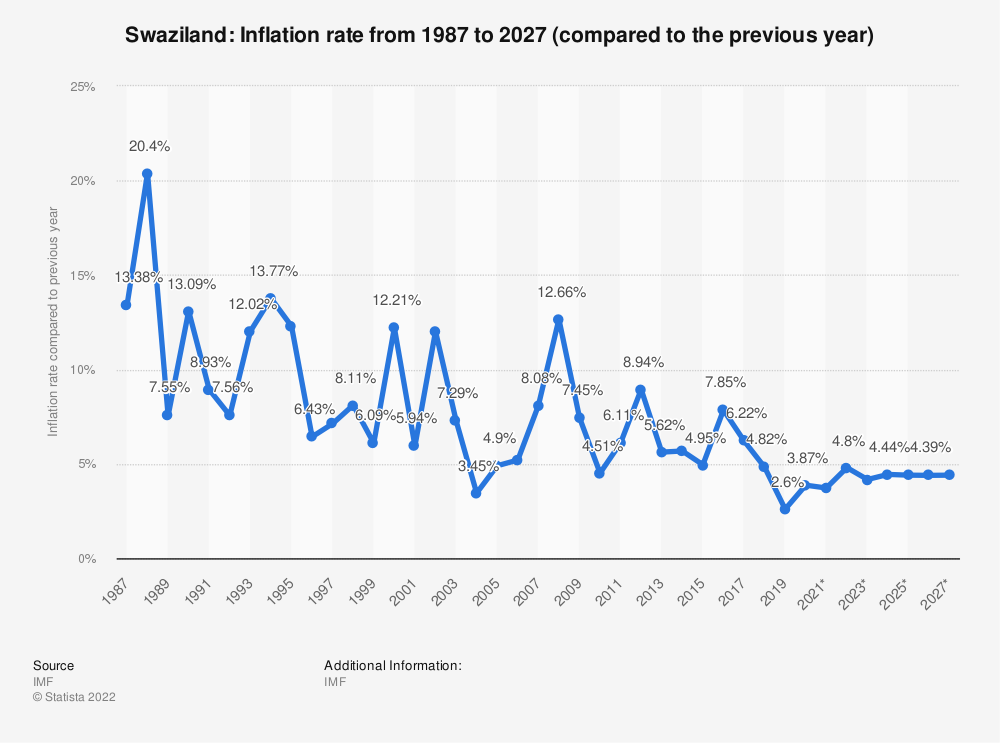 Statistic: Swaziland: Inflation rate from 1984 to 2024 (compared to the previous year) | Statista