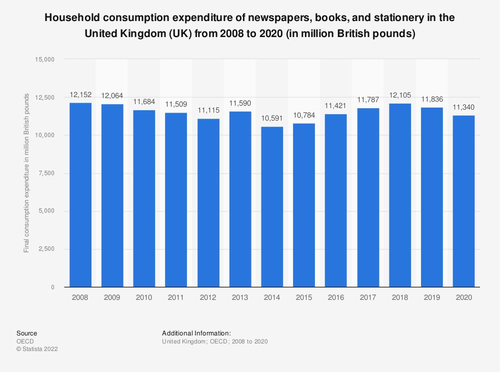 Statistic: Household consumption expenditure of newspapers, books and stationery in the United Kingdom (UK)  from 2008 to 2018 (in million GBP) | Statista