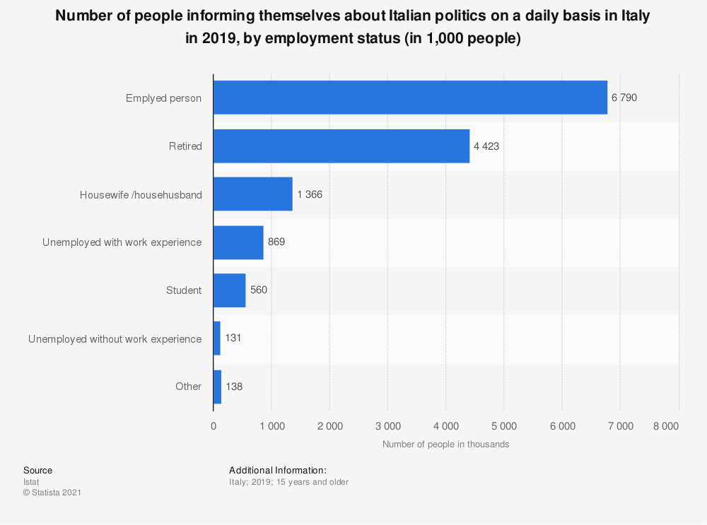 Statistic: Number of people informing themselves about Italian politics on a daily basis in Italy in 2018, by employment status (in 1,000 people) | Statista