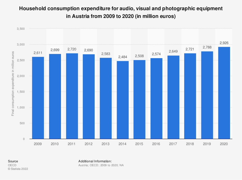 Statistic: Household consumption expenditure for audio, visual and photographic equipment in Austria from 2008 to 2018 (in million euros) | Statista