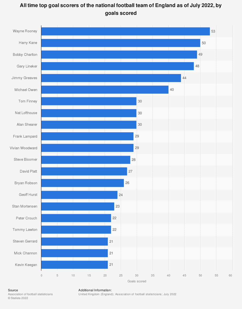 Statistic: All time top goal scorers of the national football team of England as of June 2019, by goals scored | Statista