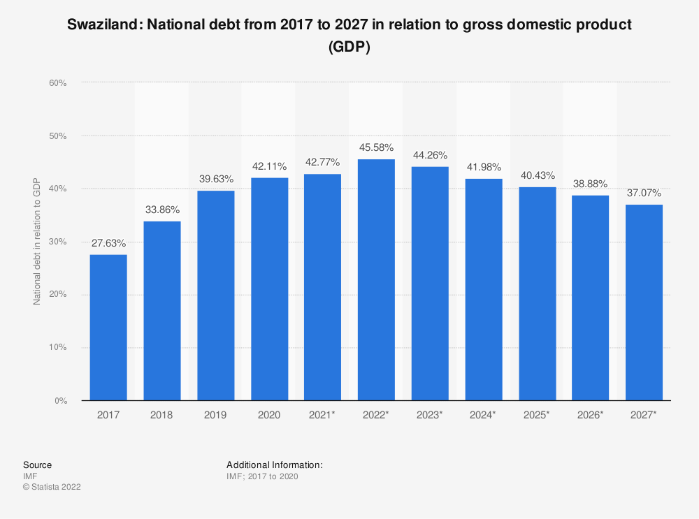 Statistic: Swaziland: National debt from 2014 to 2024 in relation to gross domestic product (GDP) | Statista
