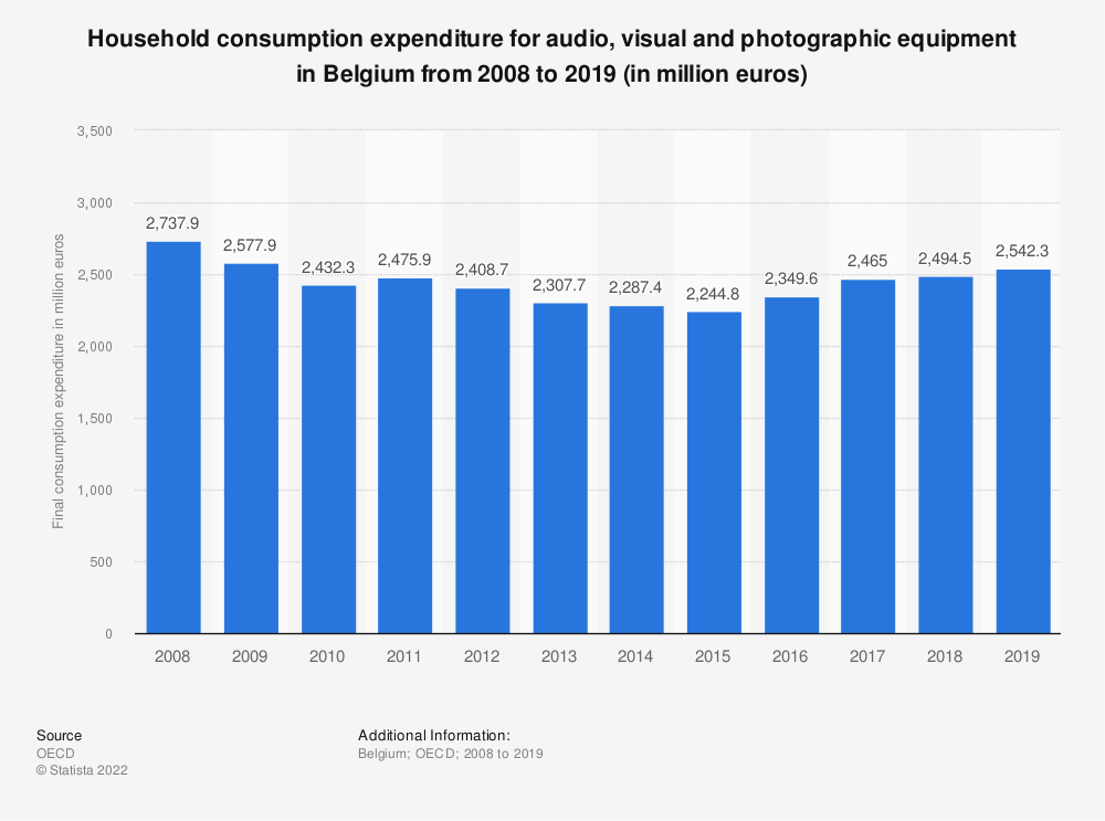 Statistic: Household consumption expenditure for audio, visual and photographic equipment in Belgium from 2008 to 2018 (in million euros) | Statista